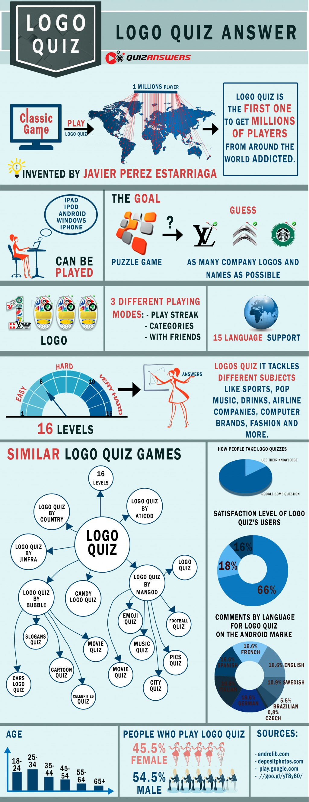 The Logo Quiz game and its stats
